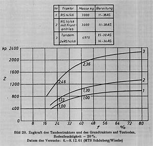 Anhängelast Traktor Berechnen : der famulus prototypen und co ~ Themetempest.com Abrechnung