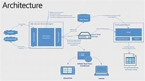 Big Data And Streaminsight