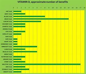 Vitamin Benefits Chart - The perfect curriculum for ...