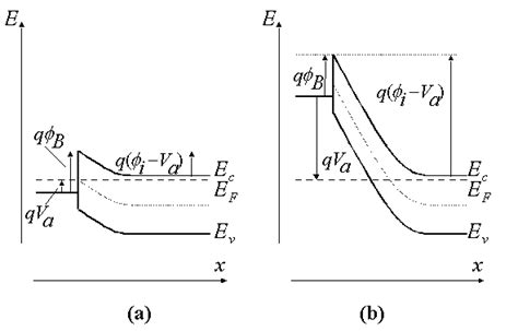 file diagram of band bending interfaces between two schottky diode