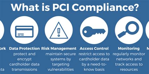 Pci compliance refers to compliance with data security standards set out in the payment card industry data security standard (pci dss). Understanding PCI Compliance | Payment Card Industry Data ...
