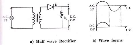 simple  wave circuit project