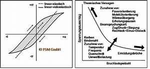 Formfaktor Berechnen : dauerschwingversuch lexikon der kunststoffpr fung ~ Themetempest.com Abrechnung