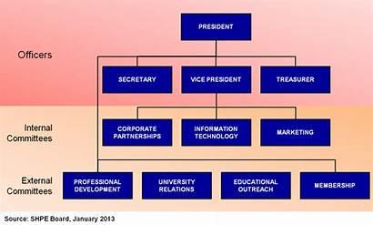 Committees Committee Organizational Professional Boston Development