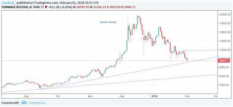 bitcoin sinks     billion january loss