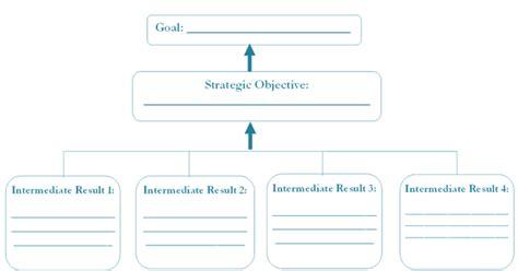 templates resource mobilization implementation kit
