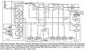 Power Plant Process Flow Diagram