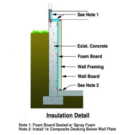 Waterproofing Inside Basement Walls by Basement Insulation Detail For Walls