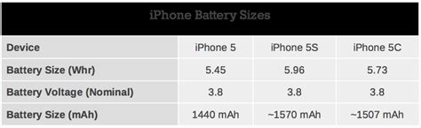 percentage iphone 5s iphone 5s battery capacity 10 percent up on iphone 5 5c