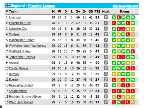 Premier League standings ahead of Wednesday's return to ...