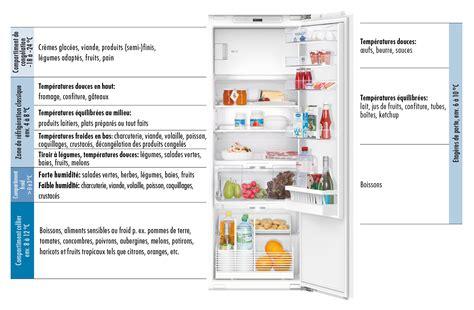 12 bonnes actions contre le gaspillage alimentaire v zug