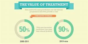 The Reality of ... Hepatitis C Treatment