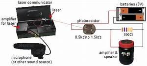Communicating Via Laser To Photoresistor