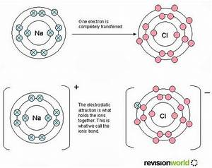 Grade 9 Science  Oct  2  U2013 Ionic Bonds
