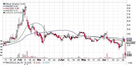 Panbela Therapeutics (NASDAQ:PBLA) Stock Sees Heavy Sell ...