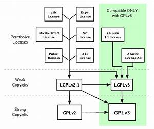 A Quick Guide To Gplv3 - Gnu Project
