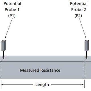 Pdf Influence Circuit Breaker Maintenance Tests