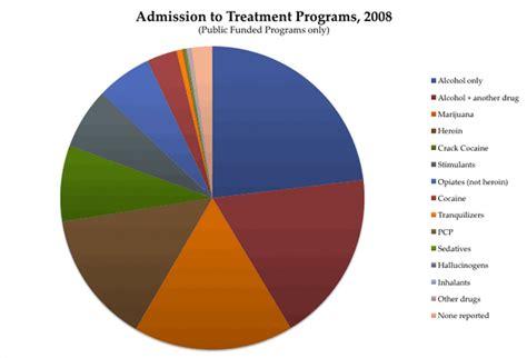 drug abuse statistics drugabusecom