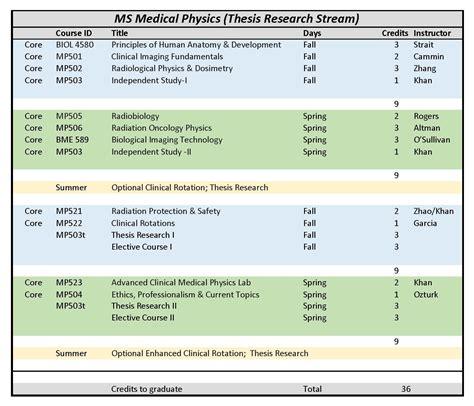 program format  catalog department  radiation