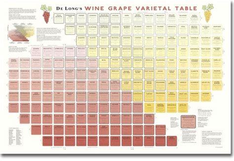 de longs wine grape varietal table large format chart