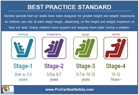 Types Of Child Car Seats By Age