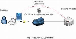 How Hackers Hack Credit Cards Or Debit Cards Password Online