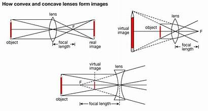 Convex Concave Lens Lenses Formed Properties Formation