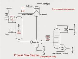 Chemineering  Types Of Chemical Engineering Drawings