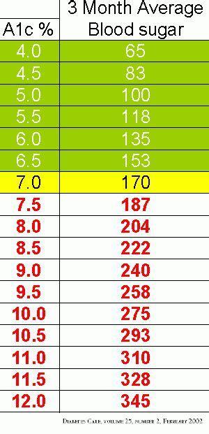good blood sugar level hemoglobin ac chart