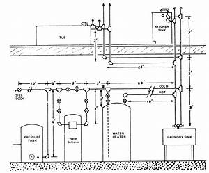 Diagram Of A Typical Pipe Water