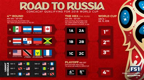 The 2022 world cup might still seem like a ways away, but qualification for the group stages is already underway for some the 2022 iteration will be the first world cup competition to not be held in the summer, and will take place in december asia 2022 world cup qualification group stage dates. Schedule of CONCACAF World Cup qualifiers on US TV - World ...