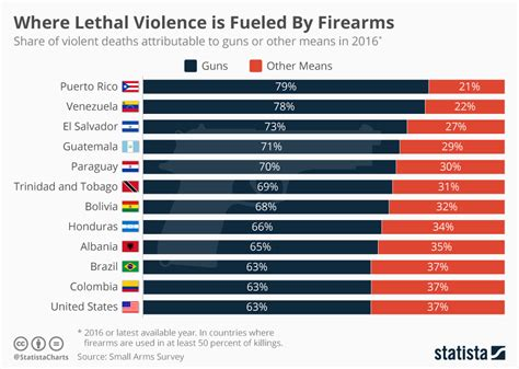 chart  lethal violence  fueled  firearms statista