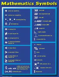 Basic Math Symbols Chart
