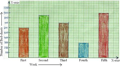 printable blank bar graph worksheets  grade