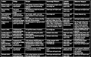 Kab Studies And Their Measures