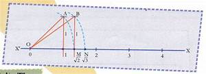Cbse Class 9 Maths Lab Manual  U2013 An Irrational Number