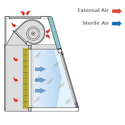 chambre à flux laminaire hotte à flux laminaire bricolages montages