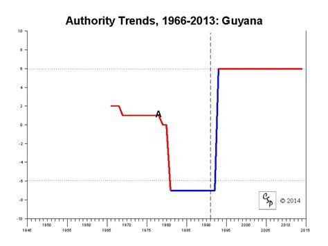 Polity IV Regime Trends: Guyana, 1966-2013