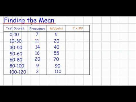 grouped data table gcse mathematics handling