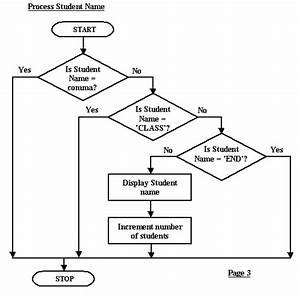 Flowchart Subprocess