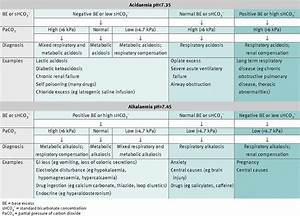 Interpreting Arterial Blood Gas Results