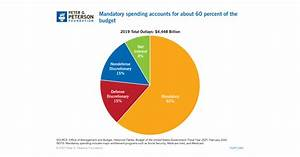 Federal Spending Composition