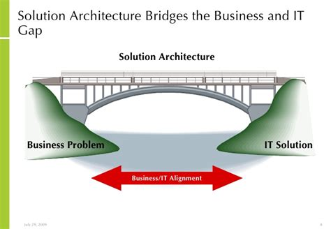 e procurement approach to it strategy and architecture