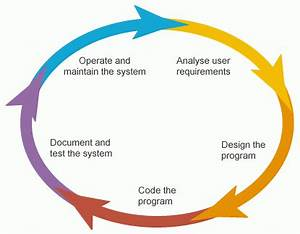 What is the Software Development Life Cycle (SDLC)?
