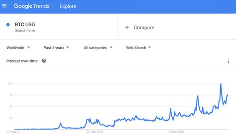Google search values for the term bitcoin price. being in a state of retail frenzy seen in december 2017, when the google search for the term bitcoin price returned a maximum value of 100. Using Google Trends to Estimate Bitcoin's User Growth - CoinDesk