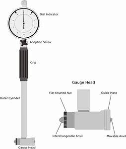 Dial Bore Gauge  Parts And Usage