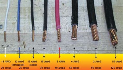 Wire Gauge Sizes The American Awg