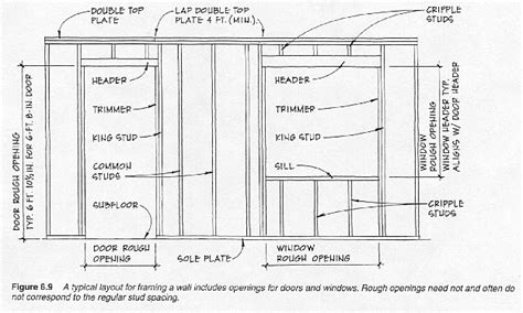 House Wiring Glossary by Building Framing Diagrams Wiring Source