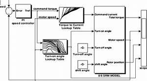 Simulation Block Diagram Of The 8  6 Srm And Control System