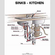Kitchen Sink Plumbing Kitchen Design Ideas Kitchen Sink